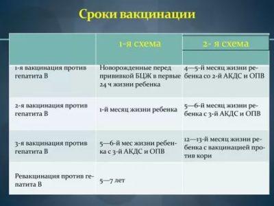 Как часто делают прививку от гепатита Б