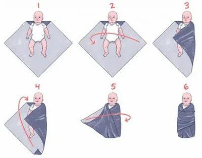 Как завернуть ребенка в пеленку