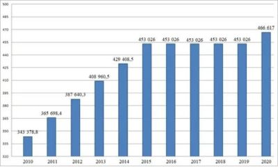 Сколько составляет мат капитал в 2020 году
