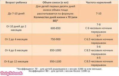 Сколько смеси давать ребенку в 6 месяцев