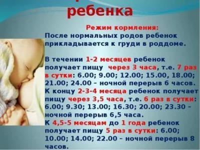 Сколько раз в день нужно кормить 3 х месячного ребенка