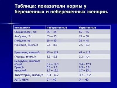 Какая норма сахара в крови у беременных