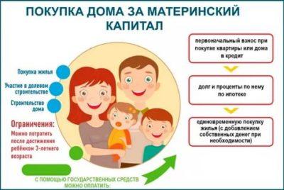 Можно ли использовать материнский капитал на покупку квартиры у родственников