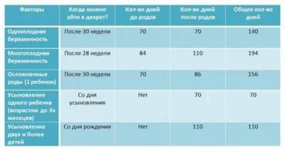 На каком сроке беременности уходят в декрет учителя