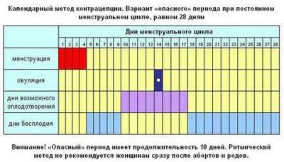 Как рассчитать цикл месячных пример