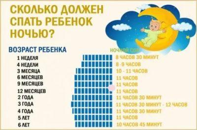 Как ребенок должен спать в 3 месяца