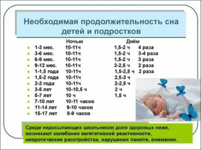 Сколько должен спать ребенок в 11 лет