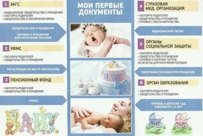 Какие документы нужно оформить при рождении ребенка и где