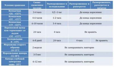 Как правильно хранить грудное молоко Комаровский