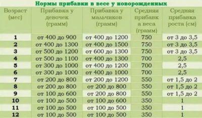 Сколько новорожденный должен прибавлять в весе
