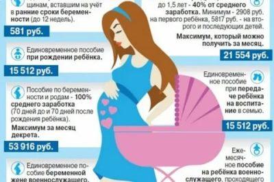Когда выплачивается пособие по беременности и родам
