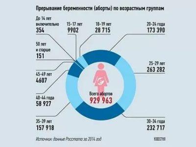 Какой процент женщин не могут иметь детей
