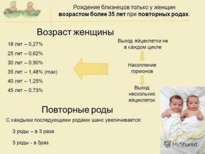 Каковы ваши шансы родить двойню