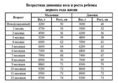 Сколько должен весить ребенок в 7 месяцев