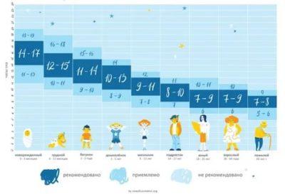 Сколько часов должен спать ребенок в 7 месяцев