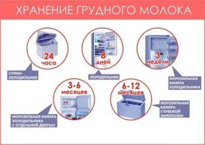 Как хранить в холодильнике грудное молоко