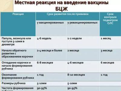 Сколько раз нужно делать прививку Бцж