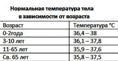 Какой должна быть температура тела у трехмесячного ребенка