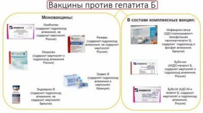 Какие прививки от гепатита
