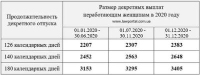 Сколько платят декретные безработным