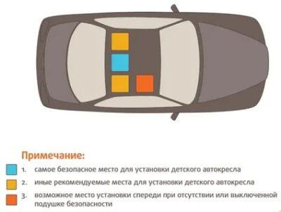 Куда ставить детское кресло в автомобиле