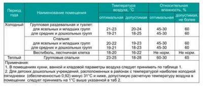 Сколько градусов должно быть в детском саду