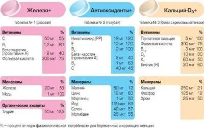 Нужно ли принимать витамины в третьем триместре