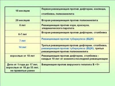 В каком возрасте делают прививку от коклюша
