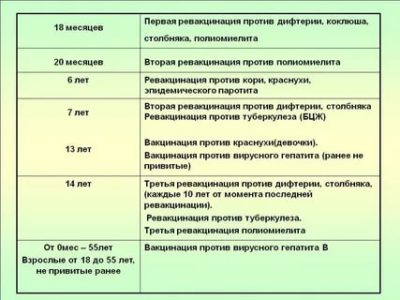 В каком возрасте делается прививка от дифтерии
