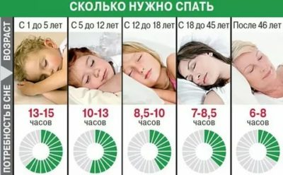 В каком возрасте сколько часов нужно спать
