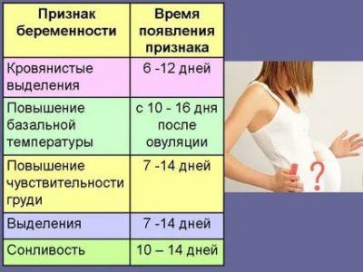 Сколько дней нужно чтобы понять что беременна