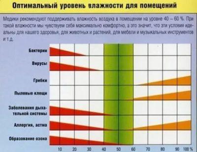 Какая температура и влажность должна быть в детской