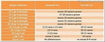 Сколько ребенок должен спать в месяц