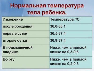 Какая нормальная температура у ребенка 2 месяца