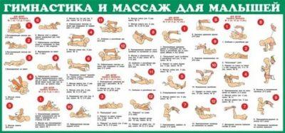Сколько по времени нужно делать массаж грудничку