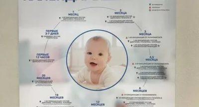 Какие прививки нужно делать при рождении