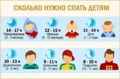 Сколько времени должен спать ребенок