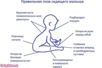 Когда можно учить ребенка сидеть