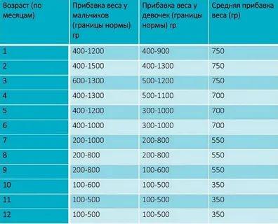 Сколько должен набрать в весе ребенок