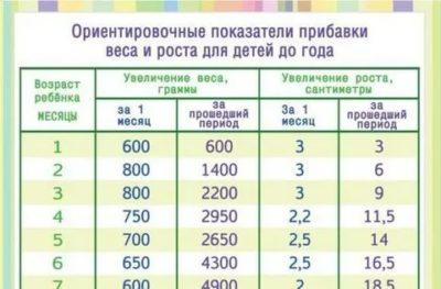 Сколько ребенок должен прибавлять в весе за месяц