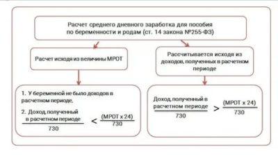 Как рассчитать больничный лист по беременности и родам
