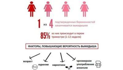 Какой процент бесплодия после аборта