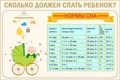 Сколько раз в день должен спать ребенок в 4 месяца
