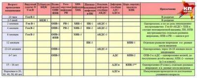 Сколько должно пройти между прививками Акдс