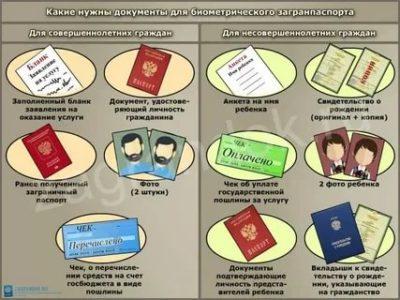 Какие документы нужны для оформления биометрического загранпаспорта ребенку