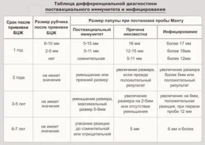 В каком возрасте делают манту в Казахстане