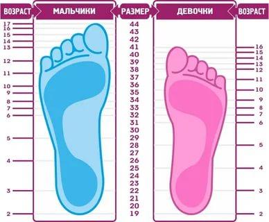 Какой размер ноги у ребенка