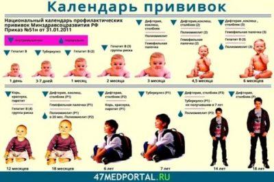 Какие прививки делают с рождения