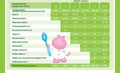 Сколько каши нужно давать ребенку в 6 месяцев