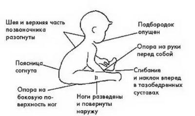 Как правильно ребенка Присаживать